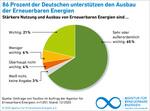 Zustimmung für den Ausbau der Erneuerbaren Energien bleibt hoch