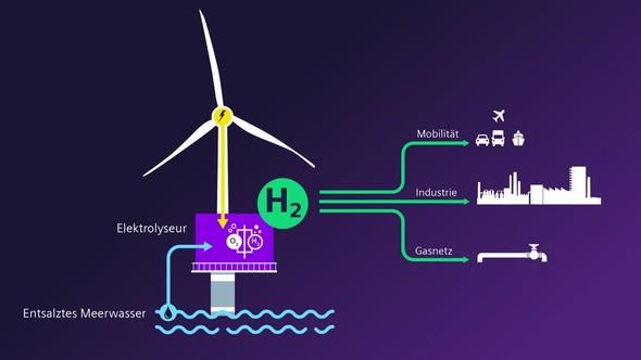 Image: Siemens Energy