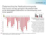 3% Nettostromimport trotz Corona-Pandemie