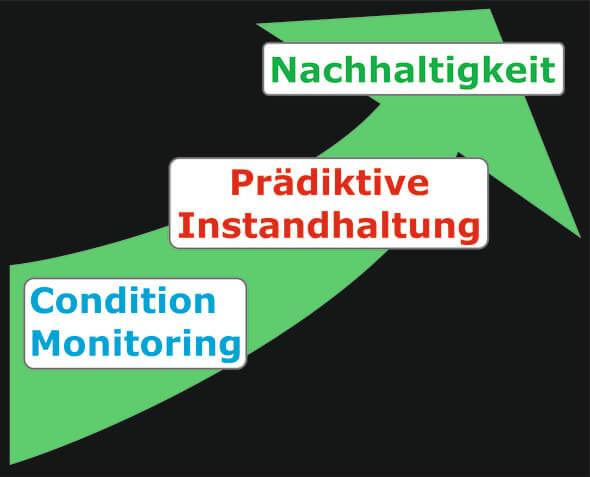 Condition Monitoring als Grundlage für Nachhaltigkeit (Bild: GfM)