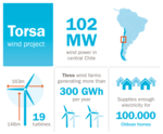 Statkraft to build its first wind farms in the world's southernmost country Chile