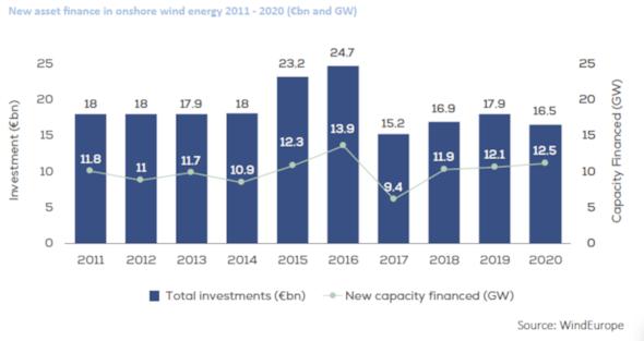 Bild: IG Windkraft bzw. WindEurope