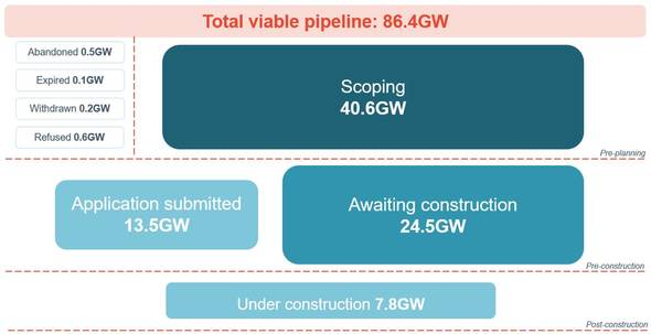 'Cornwall Insight Renewables Pipeline Tracker – Total Viable Pipeline View March 2021' (Image: Cornwall Insight)