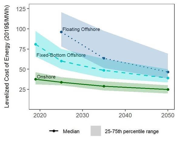 Figure 1: Estimates of future levelized costs in best-guess scenario (All Images: UMass Amherst)