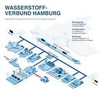 Neu gegründeter Wasserstoffverbund plant, Hamburg grüner zu machen