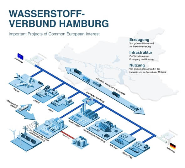 Grafik: Wärme Hamburg