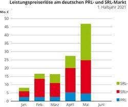 Leistungspreiserlöse des deutschen Gesamtmarktes für PRL und SRL zum 17.05.2021 (Grafik: e2m)