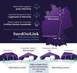Stromautobahn SuedOstLink: Siemens Energy liefert Konverter