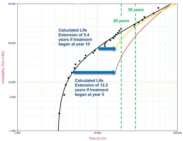 Zeitlicher Verlauf der Ausfallwahrscheinlichkeit eines SKF-Hauptlagers (Bild: REWITEC GmbH)