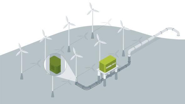 Schematische Darstellung der Erzeugung von Grünem Wasserstoff auf See im Projekt H2Mare (Bild: Projektträger Jülich im Auftrag des BMBF)