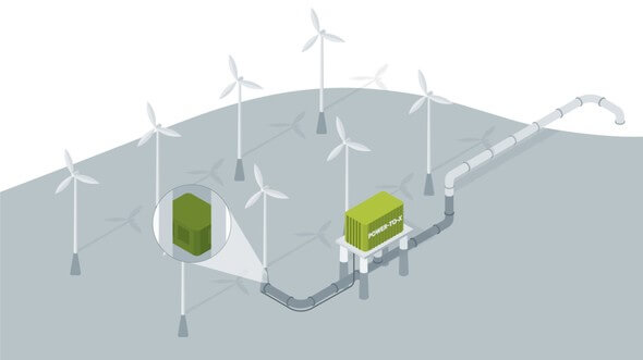 Schematic representation of the offshore production of green hydrogen within the flagship project H2Mare (Image: © Project Management Jülich (PtJ) on behalf of the BMBF)