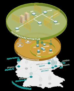 Deutschlandweites Großforschungsprojekt: Aufbau und wesentliche Elemente der Referenzfabrik (Bild: Fraunhofer IWU)