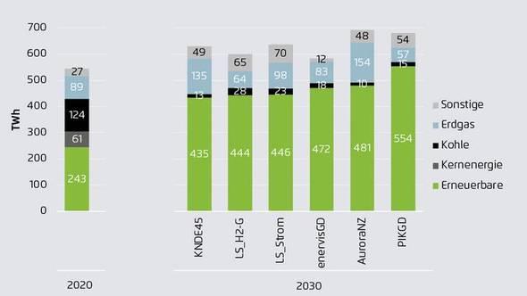 Grafik: Agora Energiewende