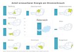 Strom-Overshoot-Day: Bis Silvester nur mehr Kohle, Erdgas und Atomstrom