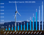 Special Edition: World Wind Energy Report 2008