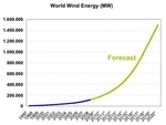 Special Edition: World Wind Energy Report 2008 (Part 3)