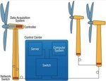 Special Report - Wireless data radios versus wired solutions for wind turbine monitoring